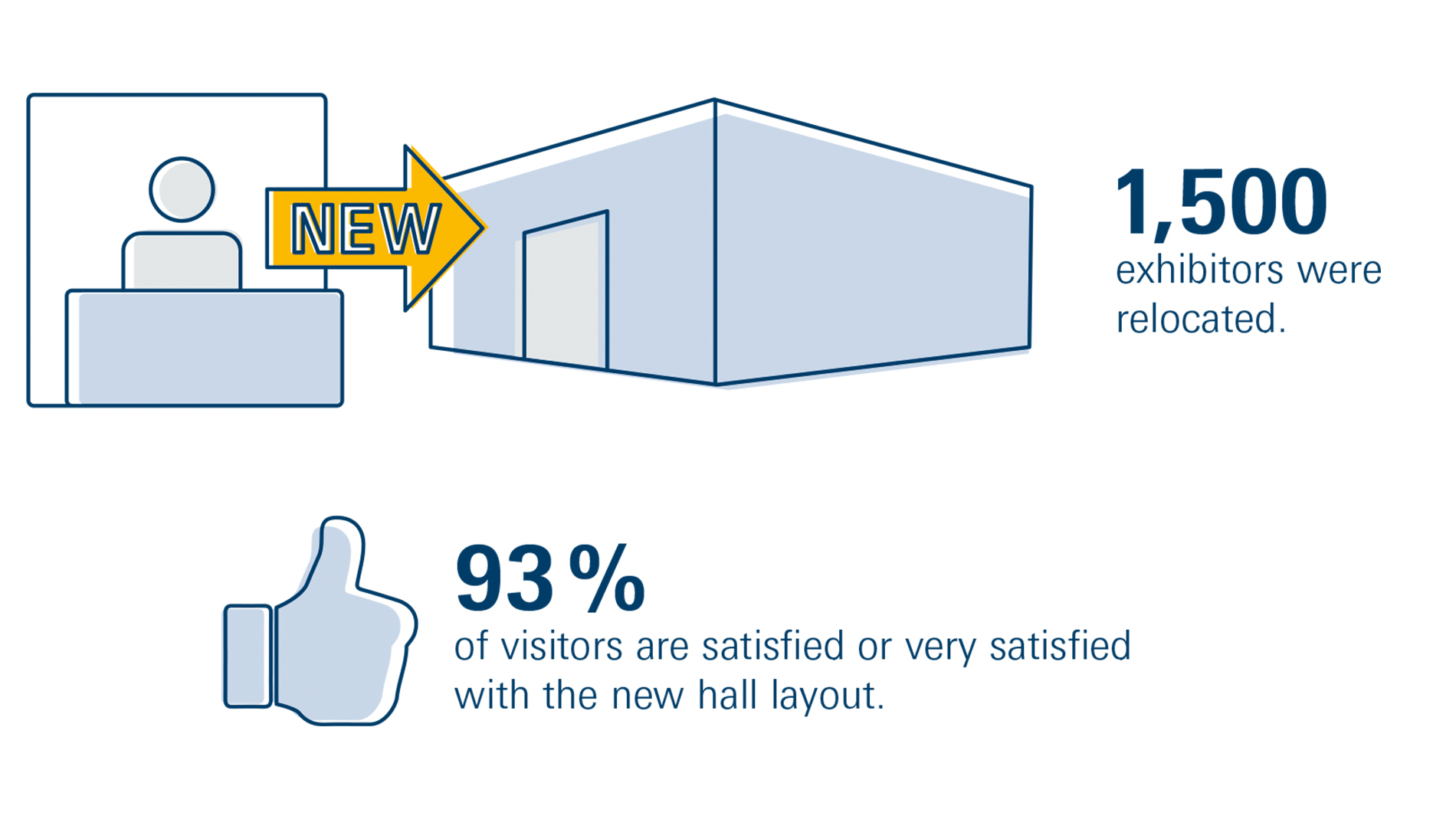 Graphic Satisfaction of visitors