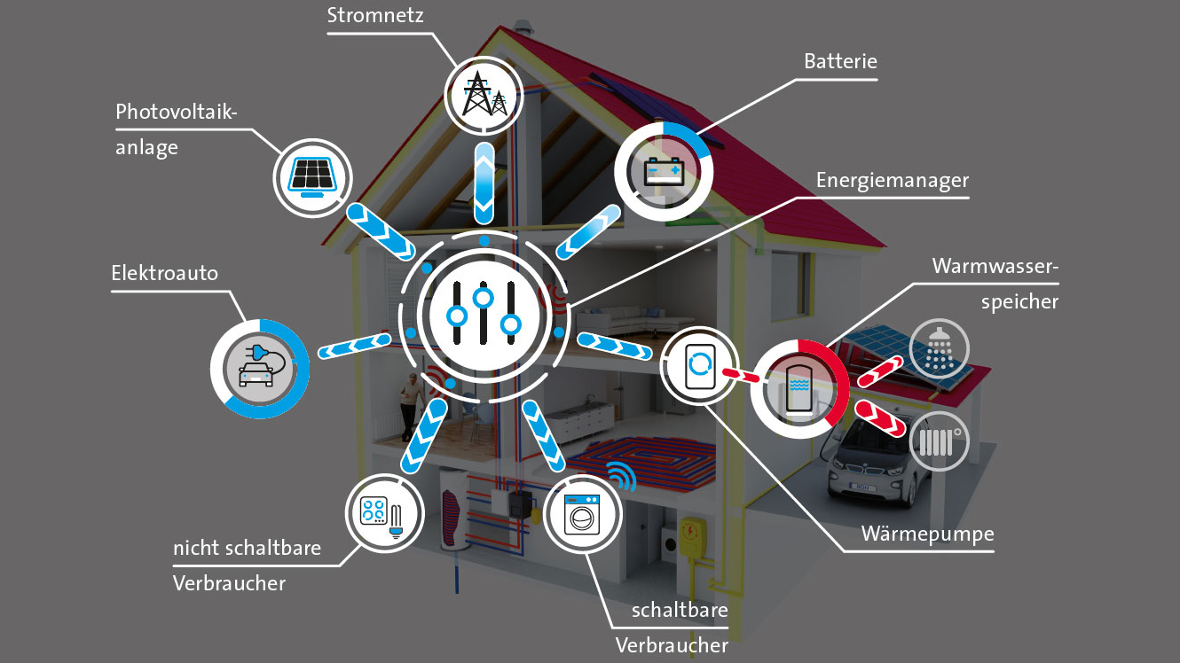 Home Energy Management Systems (HEMS) (Quelle: BDH)