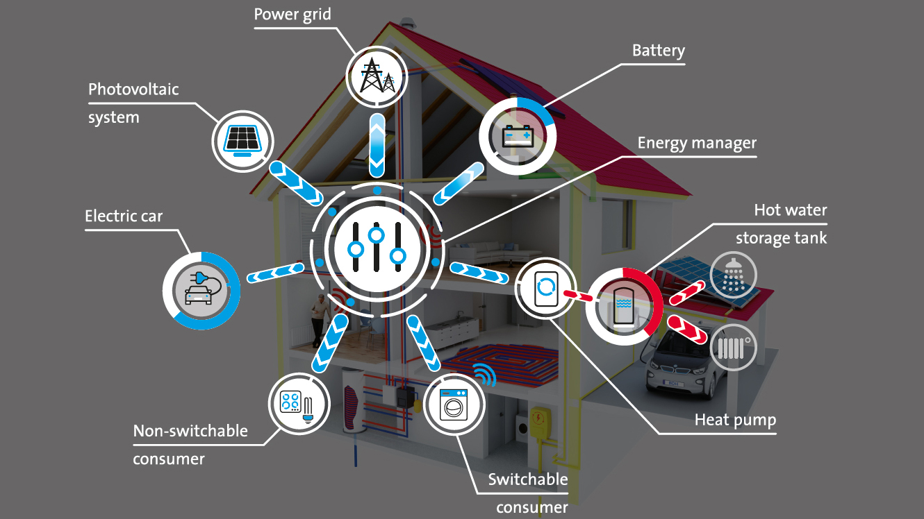 Home Energy Management Systems (HEMS) (Source: BDH)