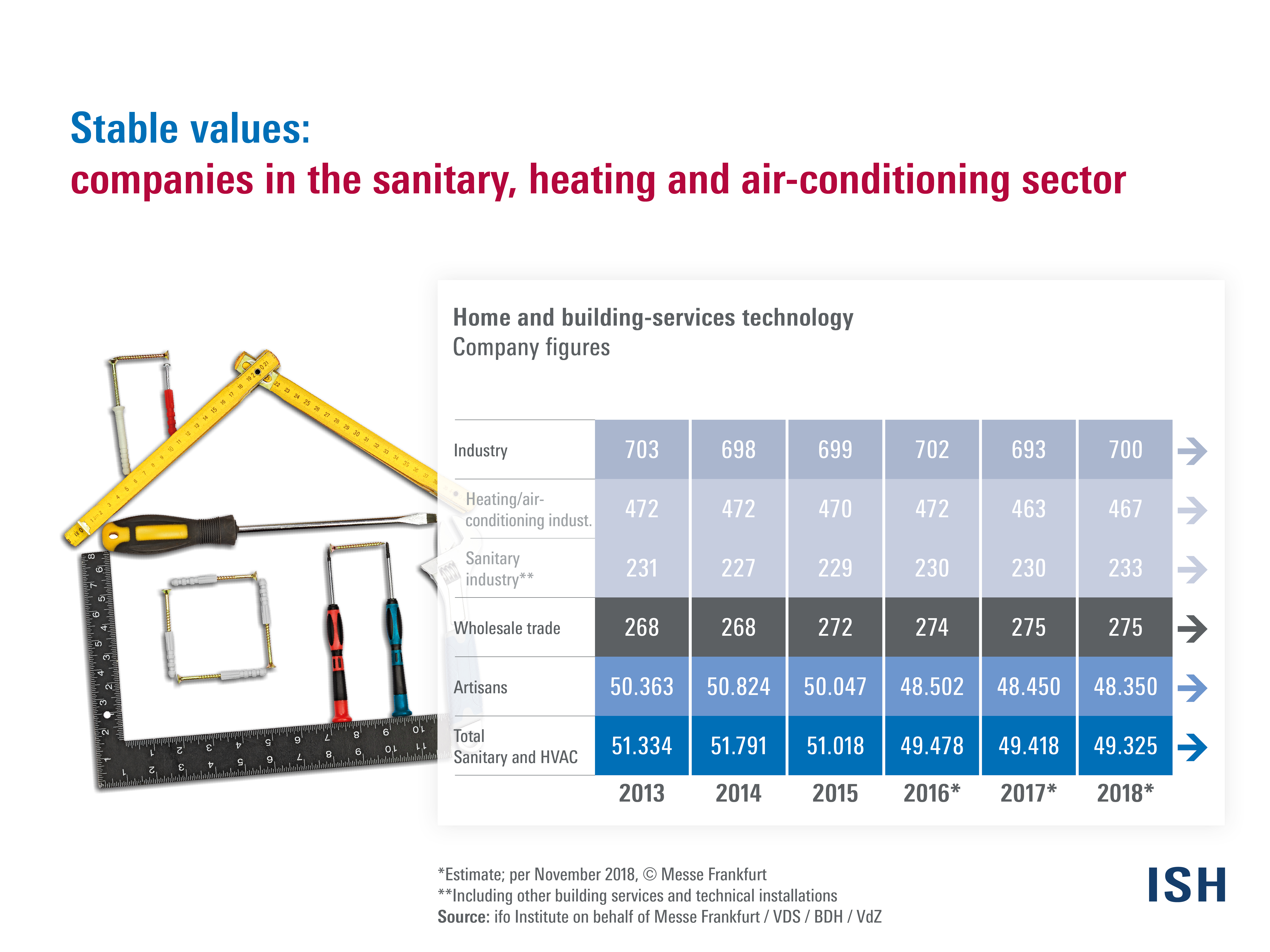 Company figures Sanitary, heating and air-conditioning sector