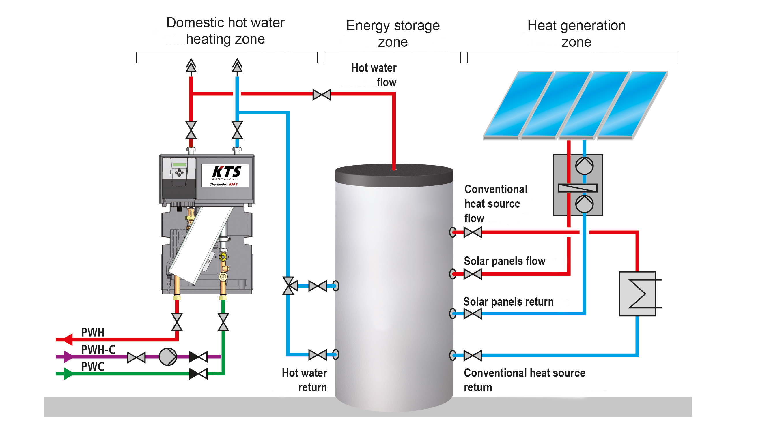 Graphic heating (potable) domestic hot water