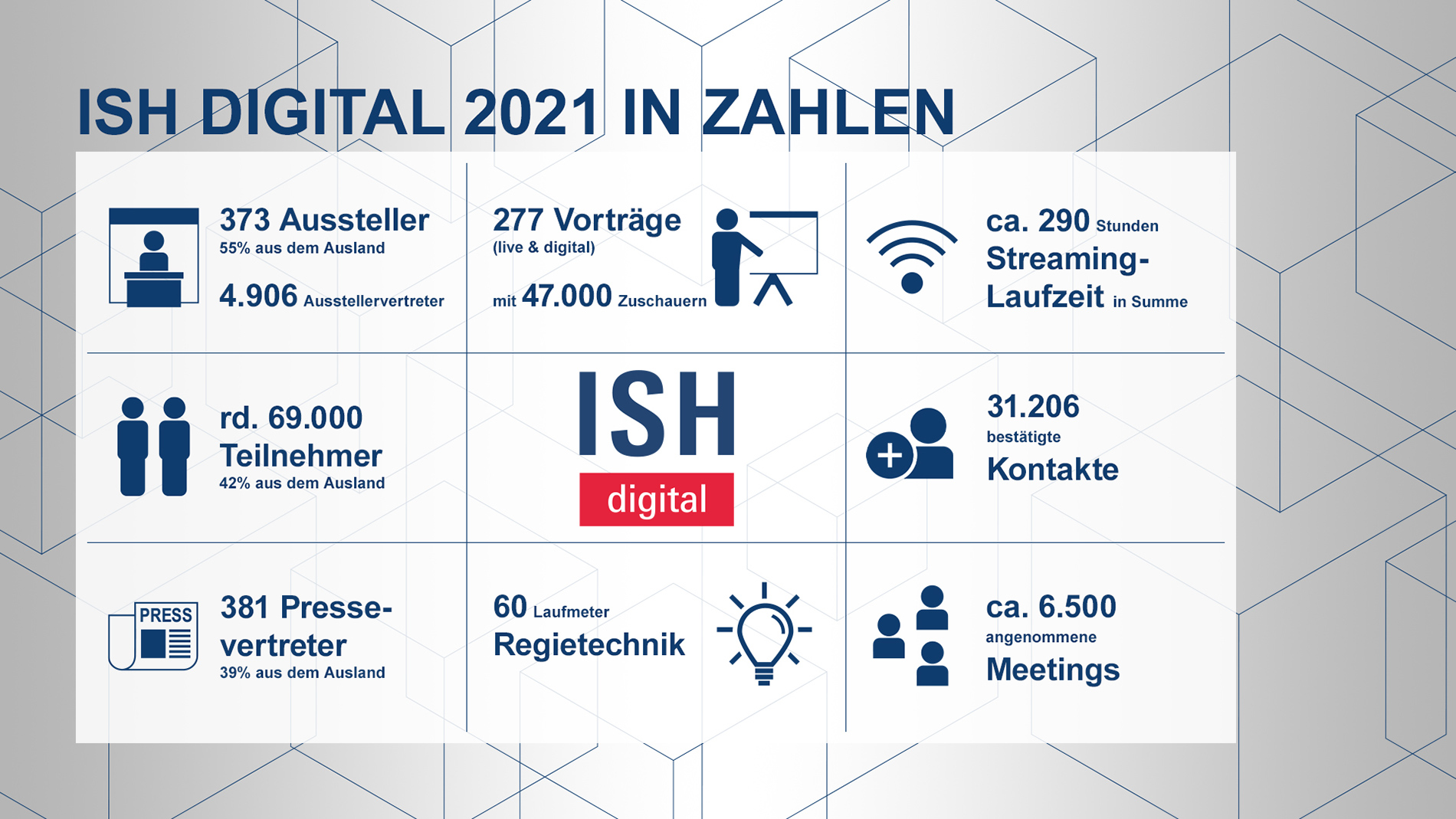 ISH Digital 2021 in Zahlen